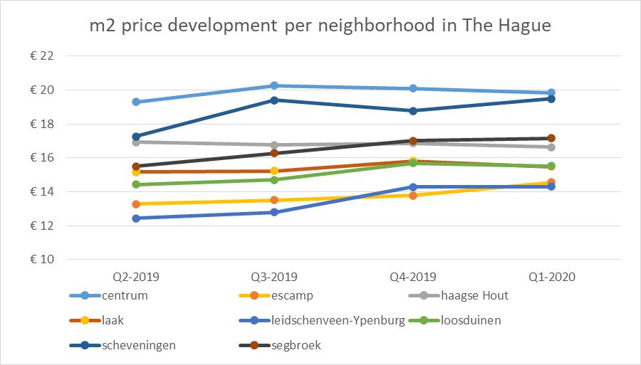 Apartment for rent in The Hague - price development per neighborhood