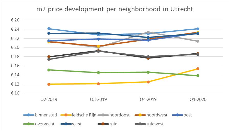 Apartments for rent in Utrecht - price development per neighborhood