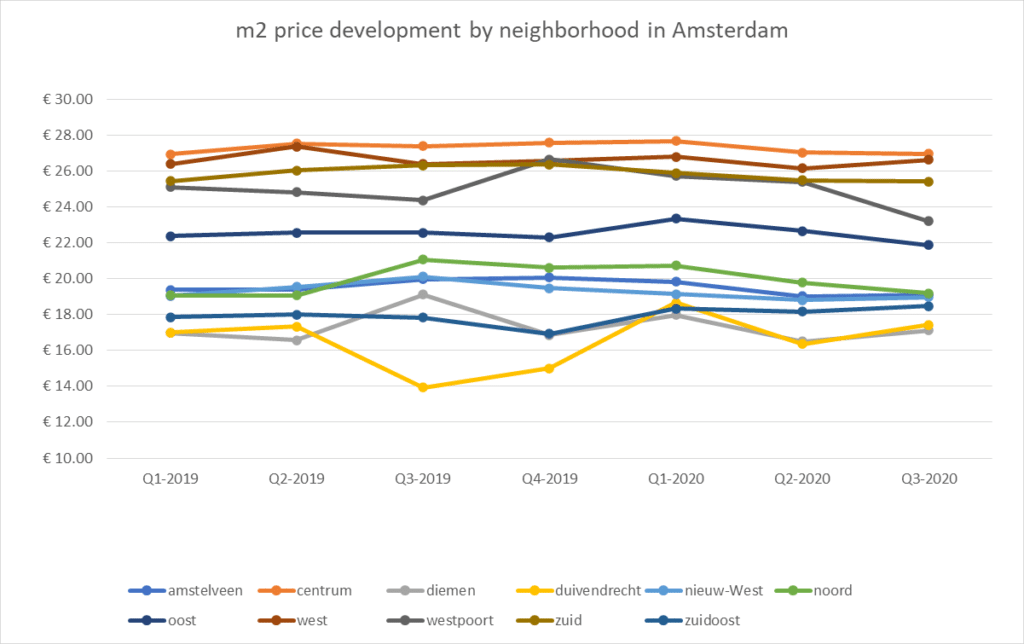 Apartments for rent in Amsterdam average m2 price per neighborhood