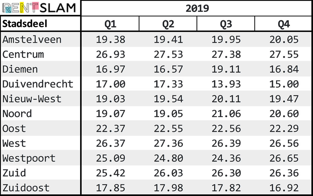 Average m2 prices per neighborhood 2019