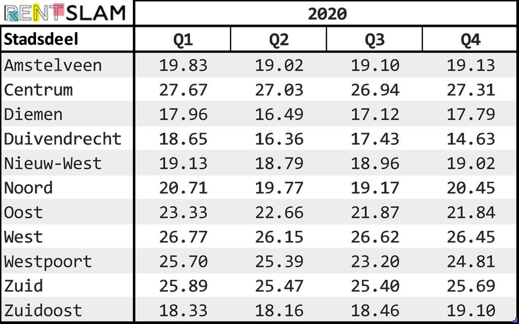 Average m2 prices per neighborhood 2020