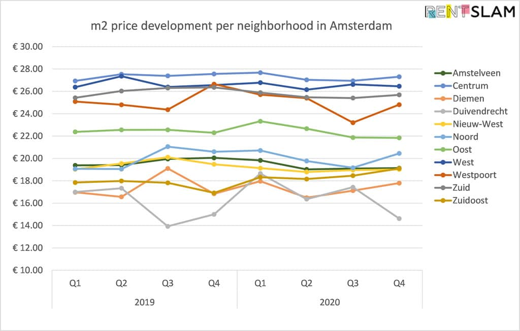 Average m2 price development per neighborhood