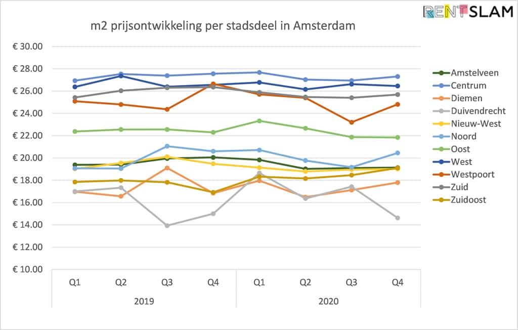 Gemiddelde m2 prijsontwikkeling per stadsdeel