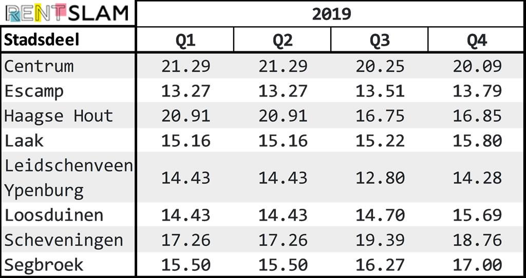 Average rental price per m2 per city district in The Hague in 2019