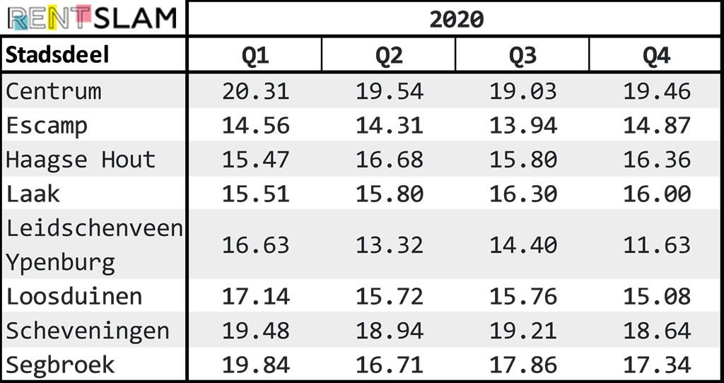 Average rental price per m2 per city district in The Hague in 2020