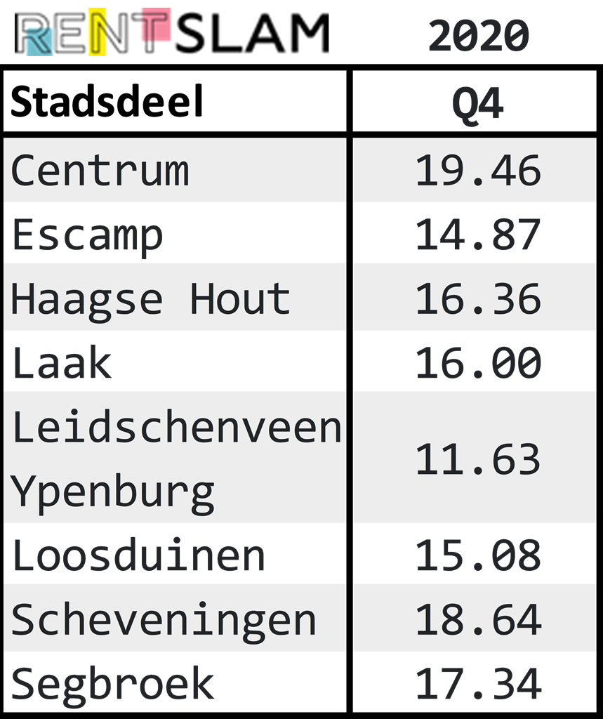 Average rental price per m2 per city district in The Hague