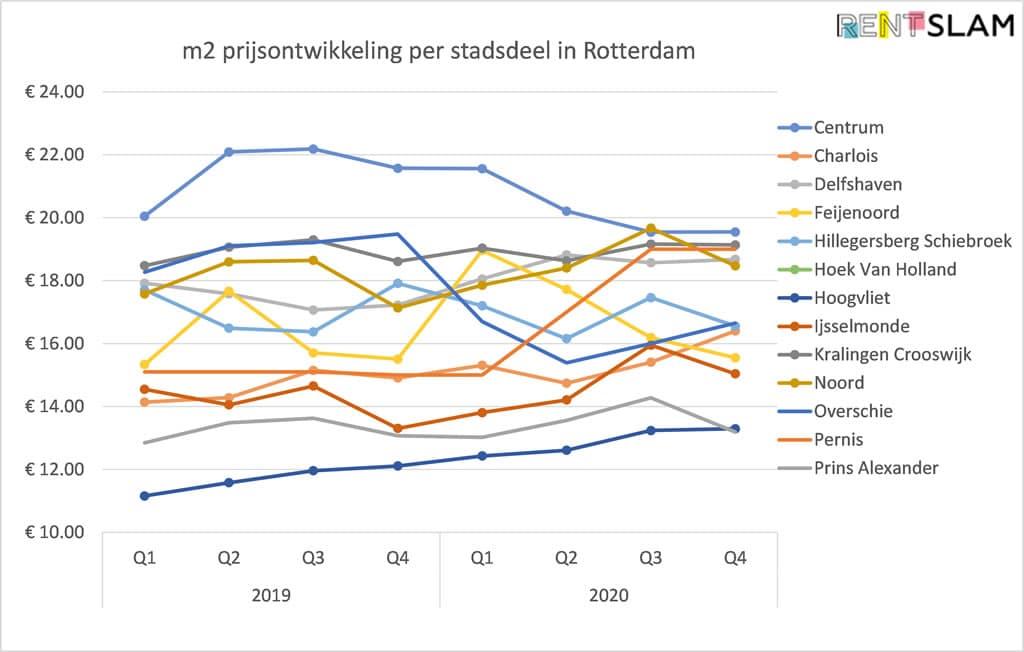 Ontwikkeling van gemiddelde huurprijs per m2 per stadsdeel in Rotterdam
