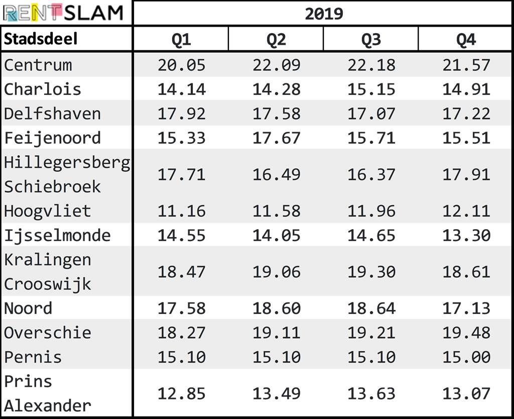 Average rental price per m2 per city district in Rotterdam in 2019