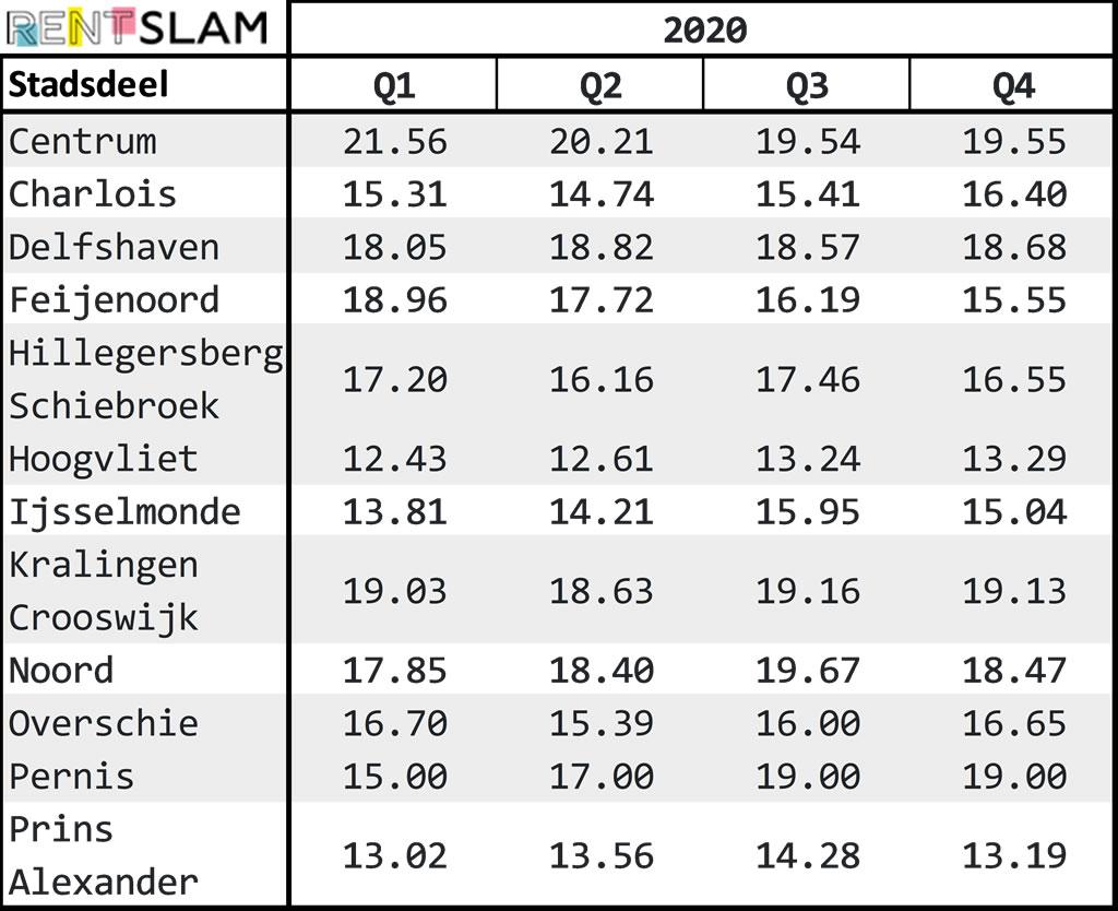 Average rental price per m2 per city district in Rotterdam in 2020