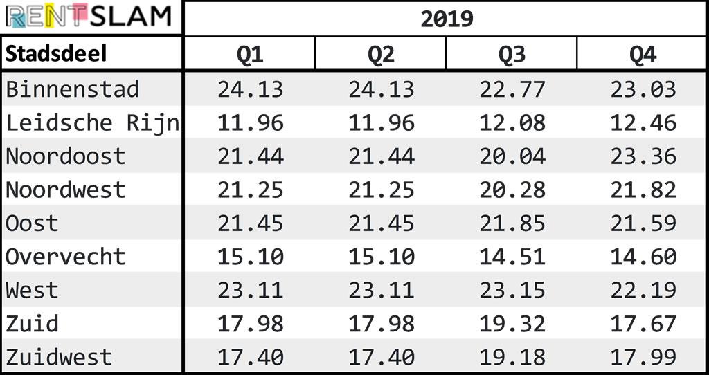 Gemiddelde huurprijs per m2 per stadsdeel in Utrecht in 2019