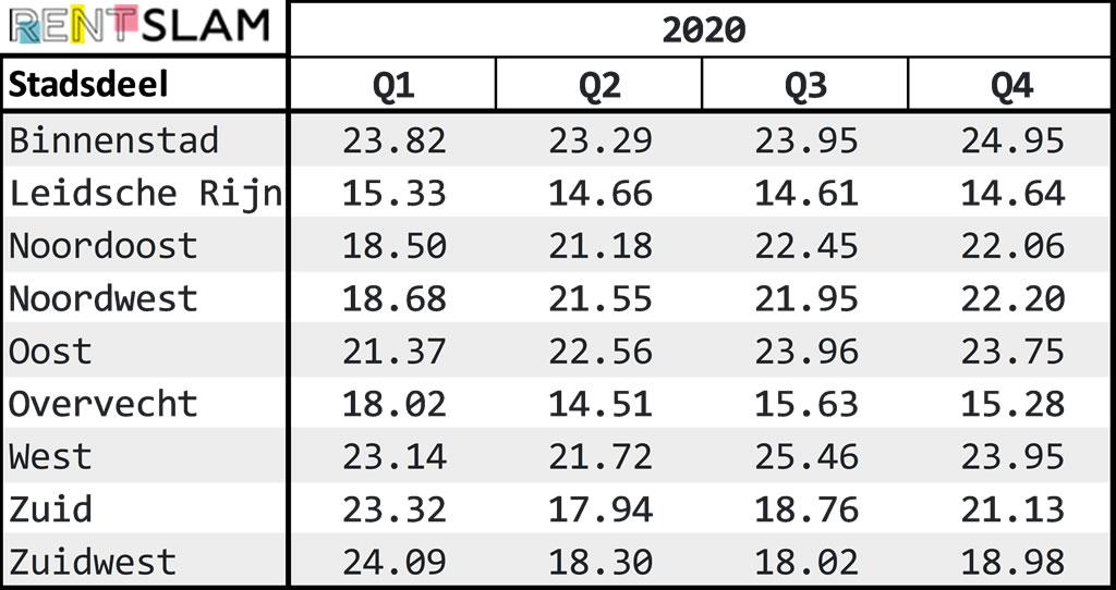 Gemiddelde huurprijs per m2 per stadsdeel in Utrecht in 2020
