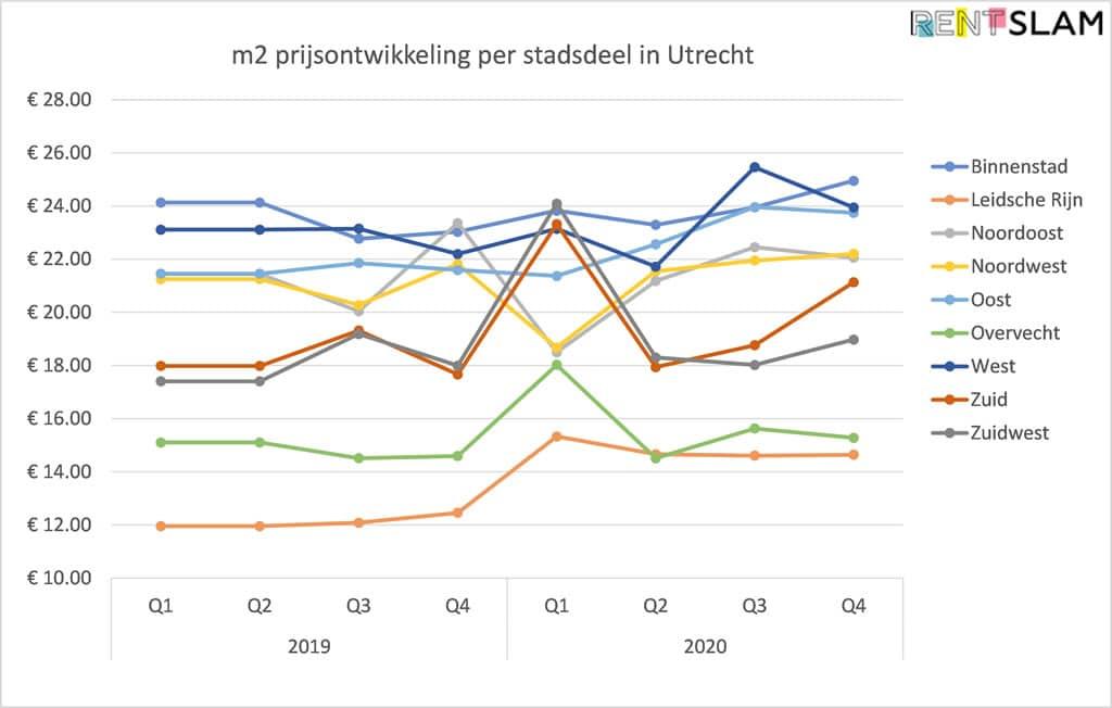 Ontwikkeling van gemiddelde huurprijs per m2 per stadsdeel in Utrecht