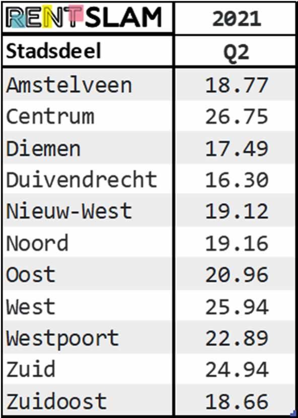 Gemiddelde m2 huurprijzen per stadsdeel in Amsterdam