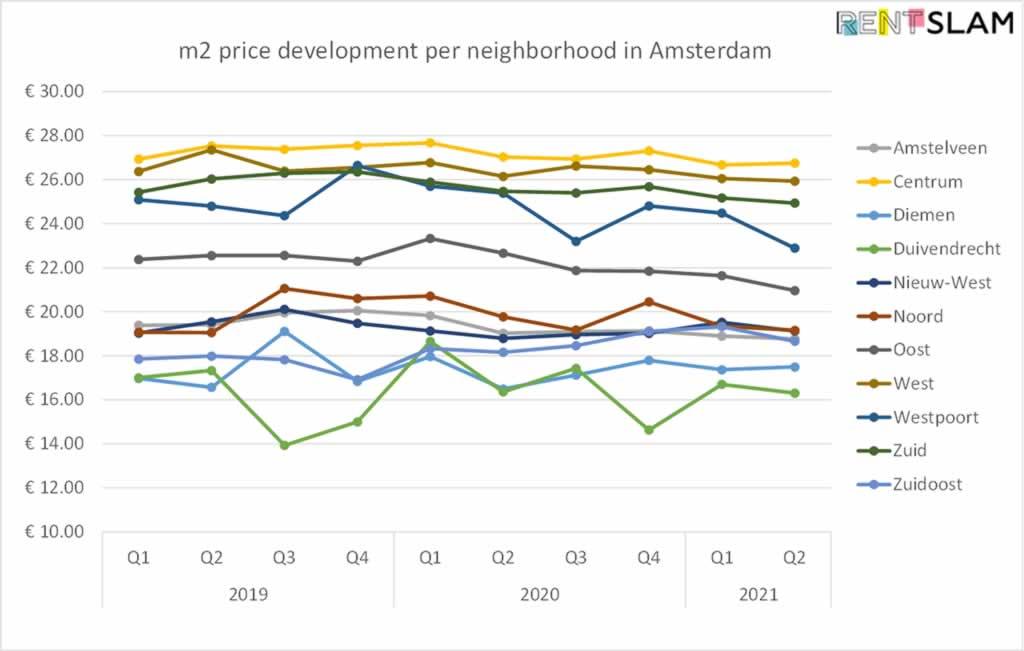 Amsterdam Average m2 rental price development per neighborhood