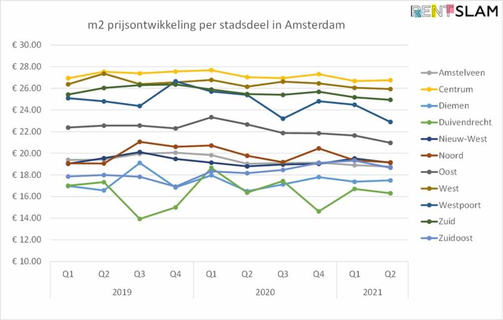 Gemiddelde m2 huurprijsontwikkeling per stadsdeel in Amsterdam