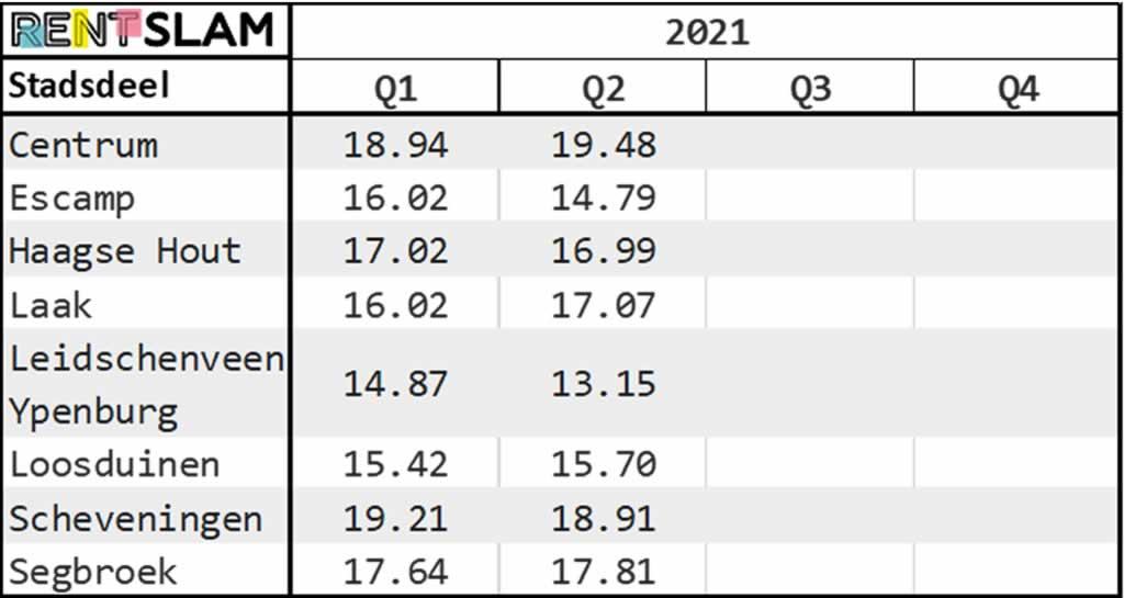 Average rental price per m2 per city district in The Hague in 2021