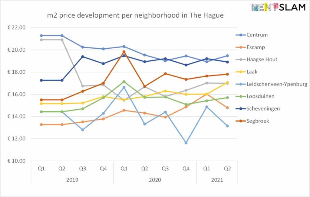 Development of average rental price per m2 per city district in The Hague