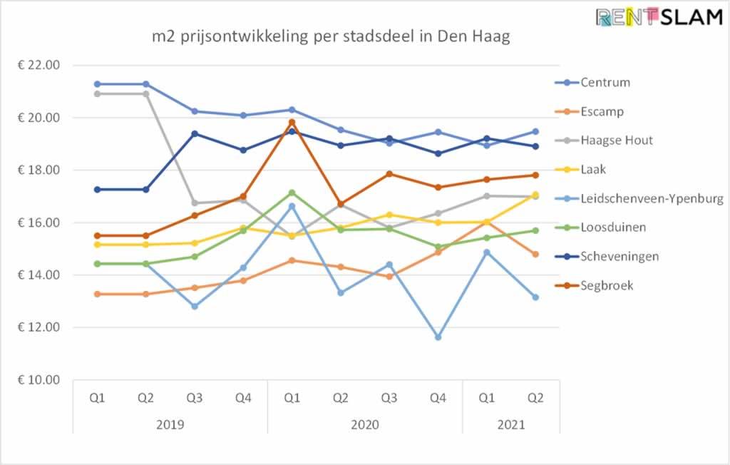 Ontwikkeling gemiddelde huurprijs per m2 per stadsdeel in Den Haag