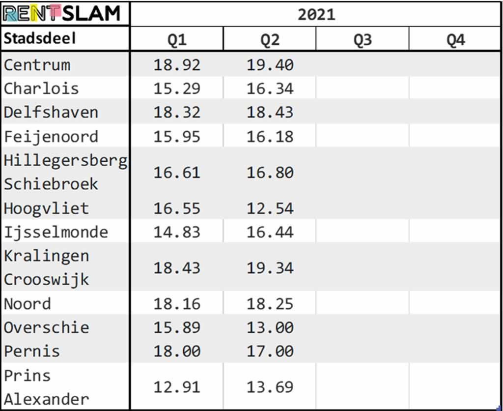 Gemiddelde huurprijs per m2 per stadsdeel in Rotterdam in 2021