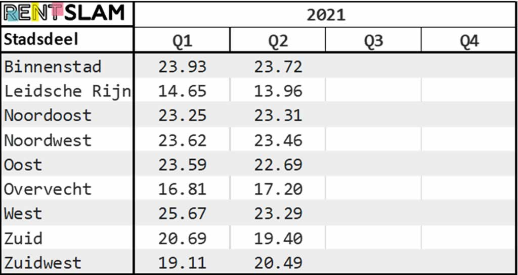 Average rental price per m2 per city district in Utrecht in 2021