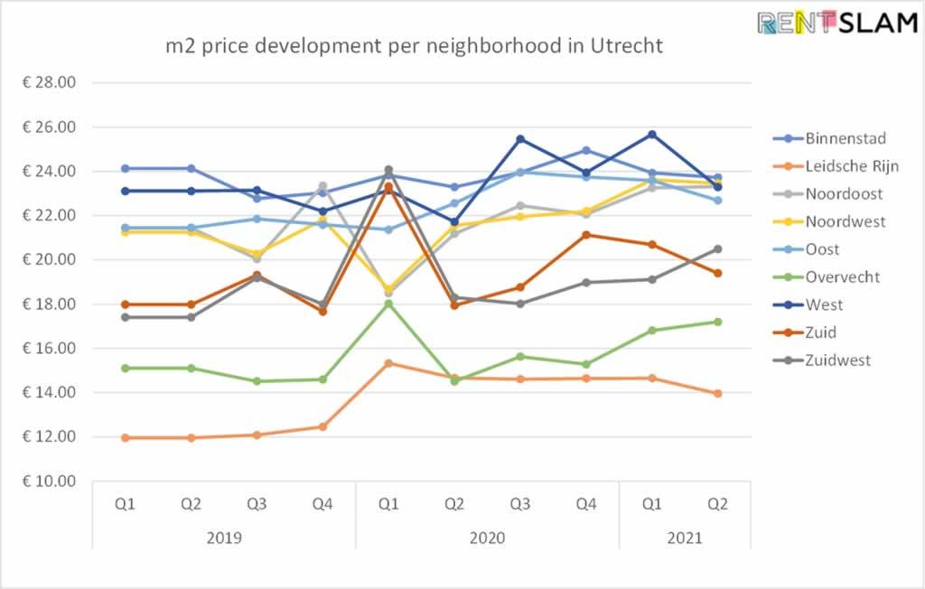 Development of average rental price per m2 per city district in Utrecht